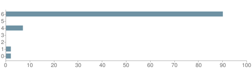 Chart?cht=bhs&chs=500x140&chbh=10&chco=6f92a3&chxt=x,y&chd=t:90,0,7,0,0,2,2&chm=t+90%,333333,0,0,10|t+0%,333333,0,1,10|t+7%,333333,0,2,10|t+0%,333333,0,3,10|t+0%,333333,0,4,10|t+2%,333333,0,5,10|t+2%,333333,0,6,10&chxl=1:|other|indian|hawaiian|asian|hispanic|black|white